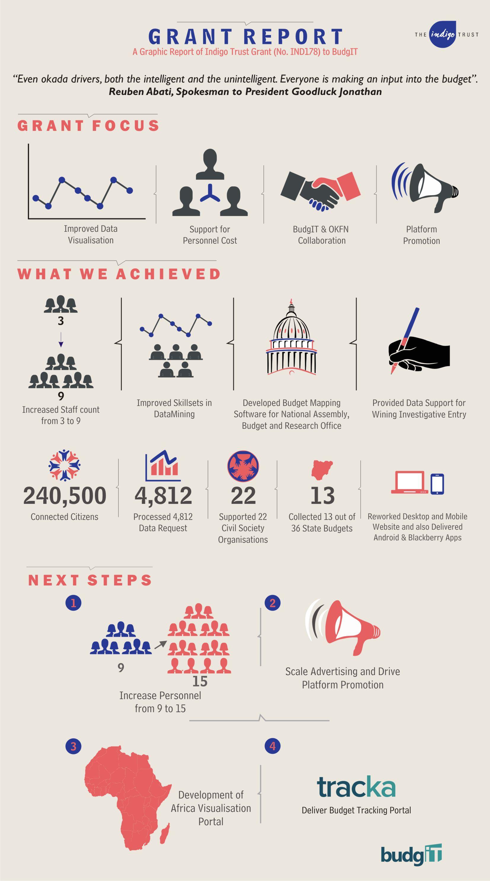 Indigo Trust Infographic